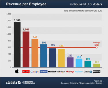 revenue-per-employee-375x305